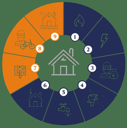 Hausratversicherung Schutz